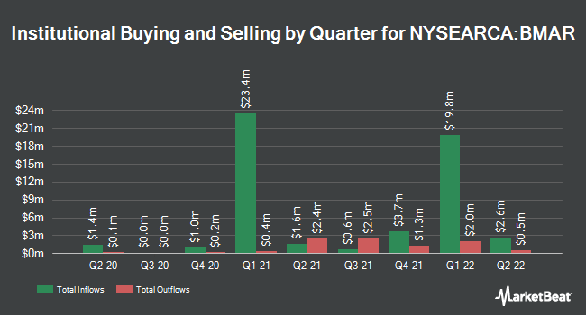 Institutional Ownership by Quarter for Innovator S&P 500 Buffer ETF - March (NYSEARCA:BMAR)
