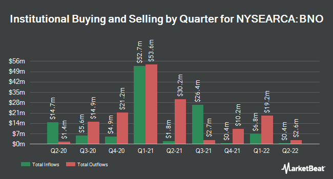 Institutional Ownership by Quarter for United States Brent Oil Fund (NYSEARCA:BNO)