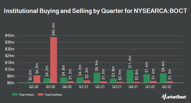 Institutional Ownership by Quarter for Innovator S&P 500 Buffer ETF - October (NYSEARCA:BOCT)