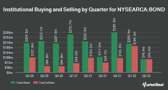 Institutional Ownership by Quarter for Pimco Total Return ETF (NYSEARCA:BOND)