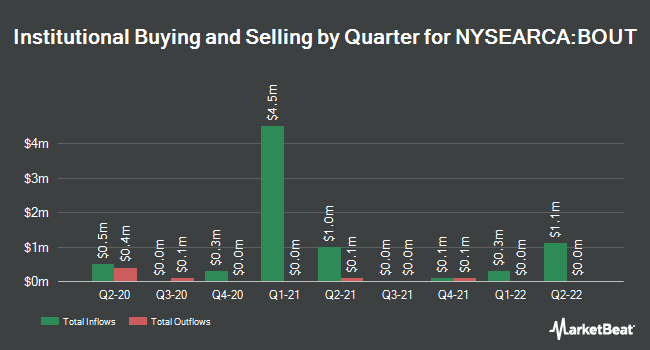 Institutional Ownership by Quarter for Innovator IBD Breakout Opportunities ETF (NYSEARCA:BOUT)