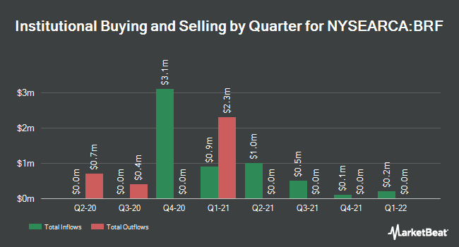 Institutional Ownership by Quarter for VanEck Vectors Brazil Small-Cap ETF (NYSEARCA:BRF)