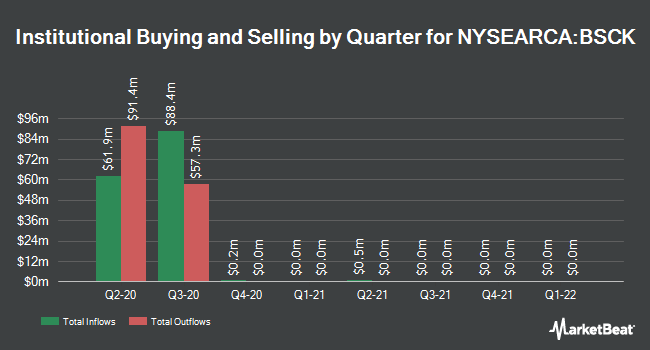 Institutional Ownership by Quarter for Invesco BulletShares 2020 Corporate Bond ETF (NYSEARCA:BSCK)