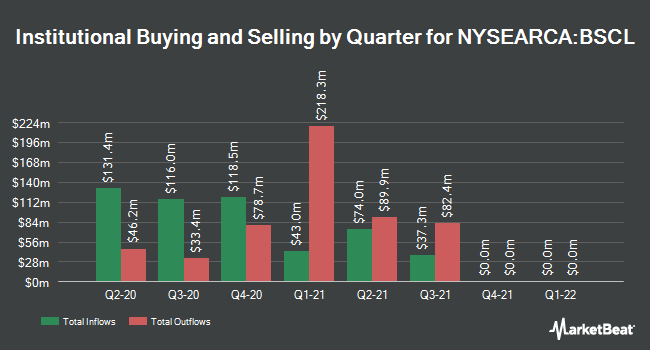 Institutional Ownership by Quarter for Invesco BulletShares 2021 Corporate Bond ETF (NYSEARCA:BSCL)
