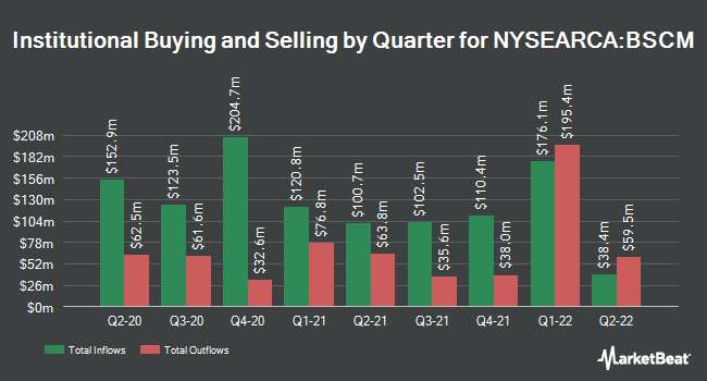 Institutional Ownership by Quarter for Invesco BulletShares 2022 Corporate Bond ETF (NYSEARCA:BSCM)