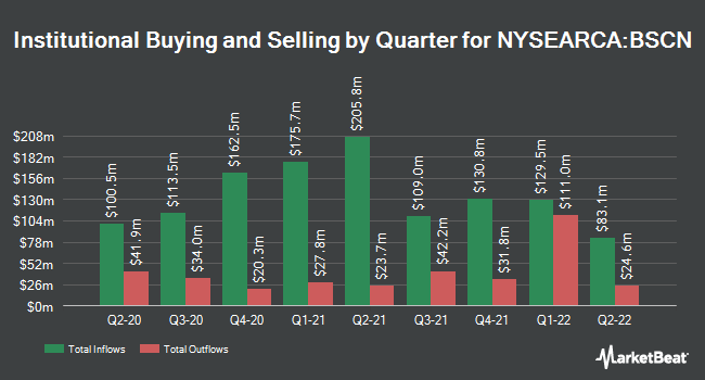 Institutional Ownership by Quarter for Invesco BulletShares 2023 Corporate Bond ETF (NYSEARCA:BSCN)