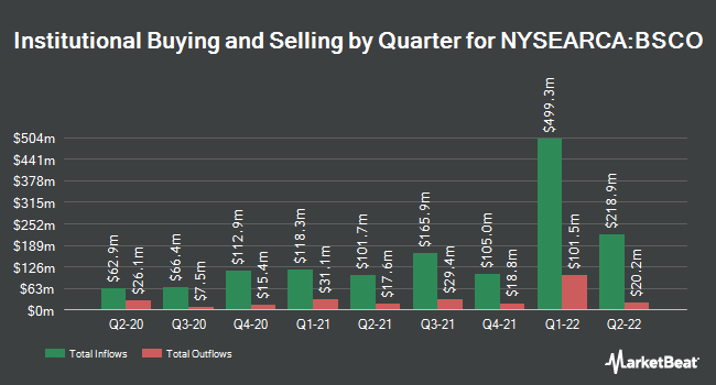 Institutional Ownership by Quarter for Invesco BulletShares 2024 Corporate Bond ETF (NYSEARCA:BSCO)