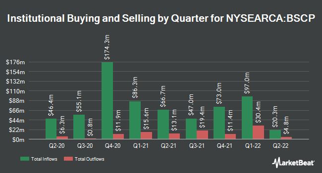 Institutional Ownership by Quarter for Invesco BulletShares 2025 Corporate Bond ETF (NYSEARCA:BSCP)