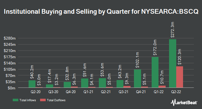 Institutional Ownership by Quarter for Invesco BulletShares 2026 Corporate Bond ETF (NYSEARCA:BSCQ)