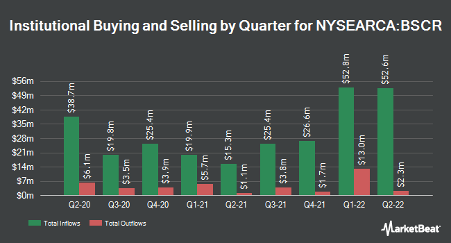 Institutional Ownership by Quarter for Invesco BulletShares 2027 Corporate Bond ETF (NYSEARCA:BSCR)