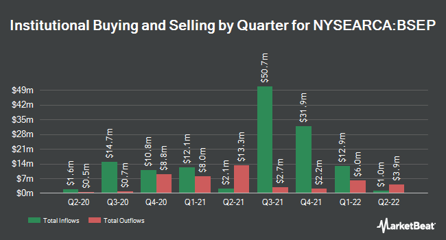 Institutional Ownership by Quarter for Innovator S&P 500 Buffer ETF - September (NYSEARCA:BSEP)