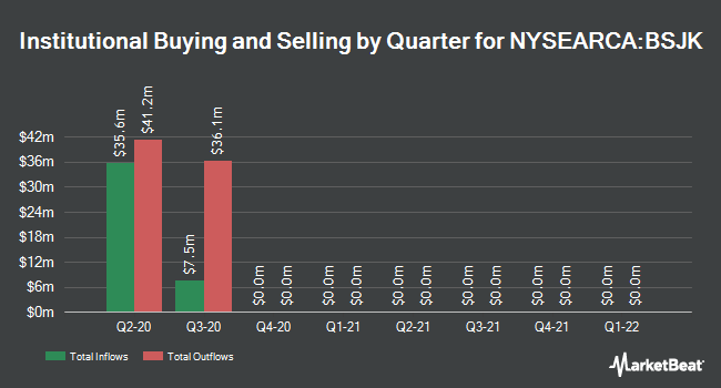 Institutional Ownership by Quarter for Invesco BulletShares 2020 High Yield Corporate Bond ETF (NYSEARCA:BSJK)