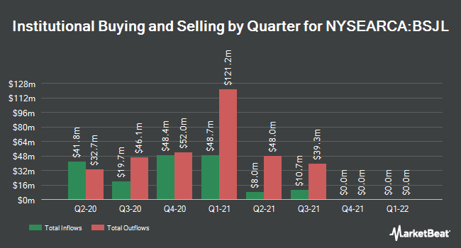 Institutional Ownership by Quarter for Invesco BulletShares 2021 High Yield Corporate Bond ETF (NYSEARCA:BSJL)