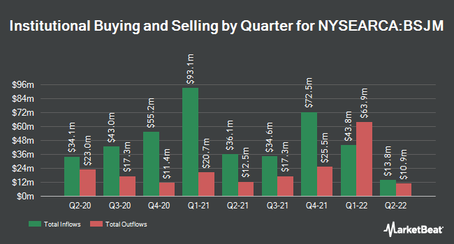 Institutional Ownership by Quarter for Invesco BulletShares 2022 High Yield Corporate Bond ETF (NYSEARCA:BSJM)