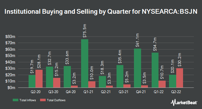 Institutional Ownership by Quarter for Invesco BulletShares 2023 High Yield Corporate Bond ETF (NYSEARCA:BSJN)