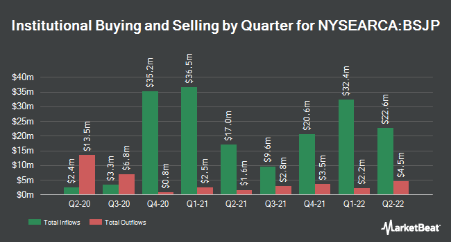 Institutional Ownership by Quarter for Invesco BulletShares 2025 High Yield Corporate Bond ETF (NYSEARCA:BSJP)