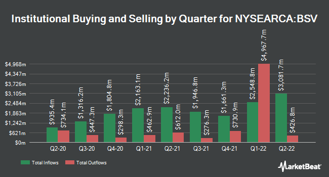 Institutional Ownership by Quarter for Vanguard Short-Term Bond Index Fund ETF Shares (NYSEARCA:BSV)