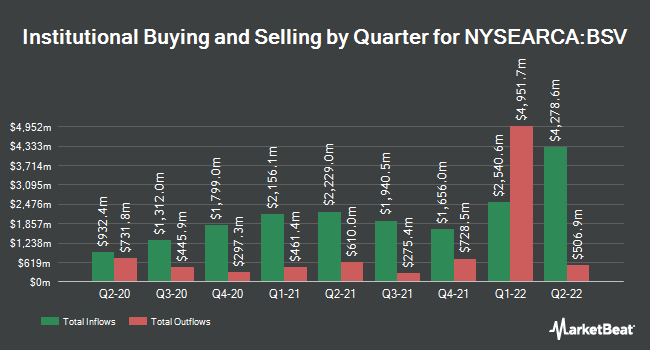 Institutional Ownership by Quarter for Vanguard Short-Term Bond ETF (NYSEARCA:BSV)