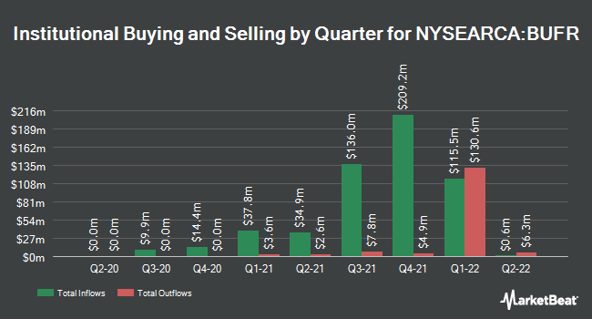 Institutional Ownership by Quarter for First Trust Cboe Vest Fund of Buffer ETFs (NYSEARCA:BUFR)