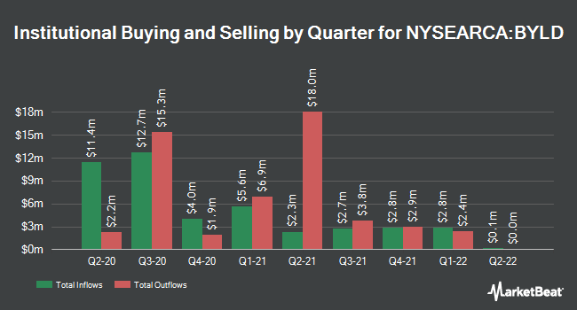 Institutional Ownership by Quarter for iShares Yield Optimized Bond ETF (NYSEARCA:BYLD)