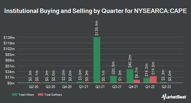 Institutional Ownership by Quarter for Barclays ETN+ Shiller CAPETM ETN (NYSEARCA:CAPE)