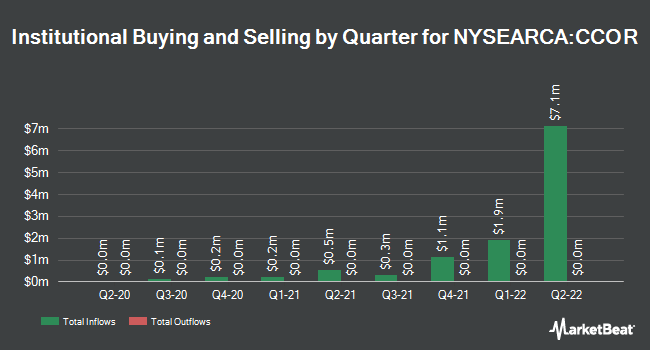 Institutional Ownership by Quarter for Cambria Core Equity ETF (NYSEARCA:CCOR)