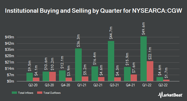 Institutional Ownership by Quarter for Invesco S&P Global Water Index ETF (NYSEARCA:CGW)