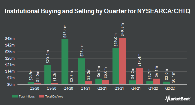 Institutional Ownership by Quarter for Global X China Consumer ETF (NYSEARCA:CHIQ)