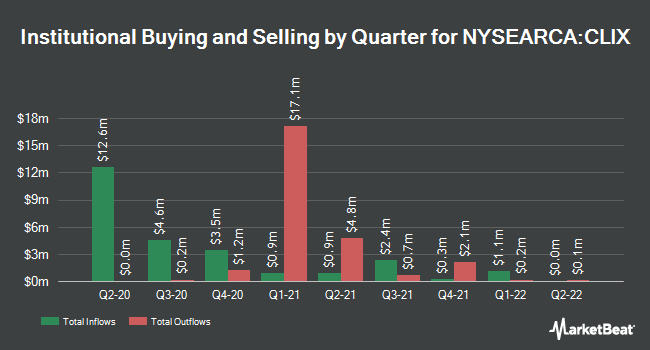 Institutional Ownership by Quarter for ProShares Long Online/Short Stores ETF (NYSEARCA:CLIX)