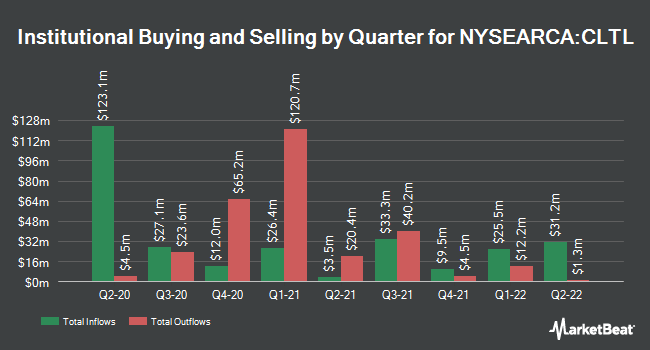 Institutional Ownership by Quarter for Invesco Treasury Collateral ETF (NYSEARCA:CLTL)