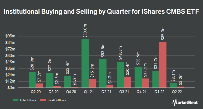 Institutional Ownership by Quarter for iShares CMBS ETF (NYSEARCA:CMBS)