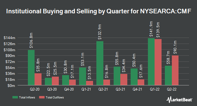 Institutional Ownership by Quarter for iShares California Muni Bond ETF (NYSEARCA:CMF)