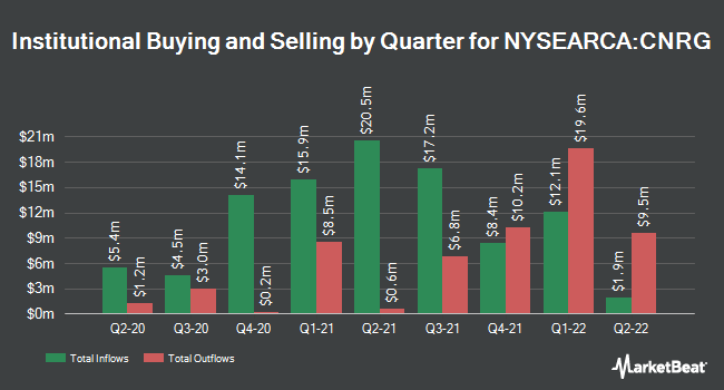 Institutional Ownership by Quarter for SPDR Kensho Clean Power ETF (NYSEARCA:CNRG)