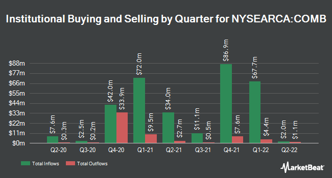 Institutional Ownership by Quarter for GraniteShares Bloomberg Commodity Broad Strategy No K-1 ETF (NYSEARCA:COMB)