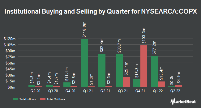 Institutional Ownership by Quarter for Global X Copper Miners ETF (NYSEARCA:COPX)