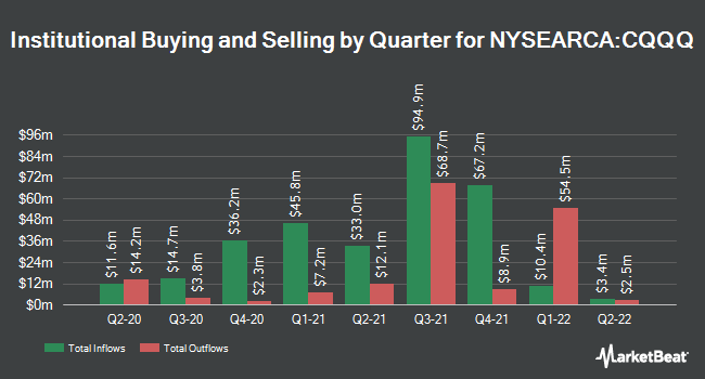 Institutional Ownership by Quarter for Invesco China Technology ETF (NYSEARCA:CQQQ)