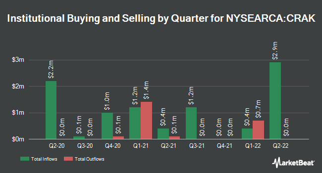 Institutional Ownership by Quarter for Market Vectors Oil Refiners ETF (NYSEARCA:CRAK)