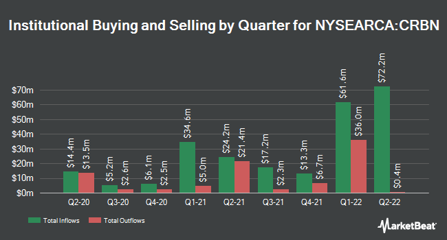Institutional Ownership by Quarter for iShares MSCI ACWI Low Carbon Target ETF (NYSEARCA:CRBN)