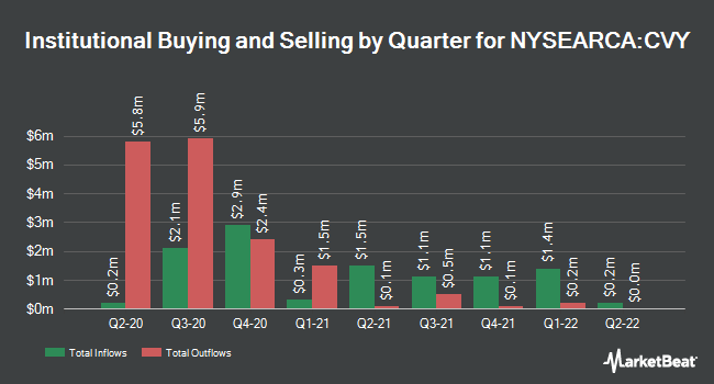 Institutional Ownership by Quarter for Invesco Zacks Multi-Asset Income ETF (NYSEARCA:CVY)