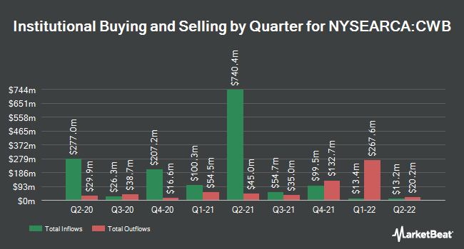 Institutional Ownership by Quarter for SPDR Bloomberg Barclays Convertible Securities ETF (NYSEARCA:CWB)