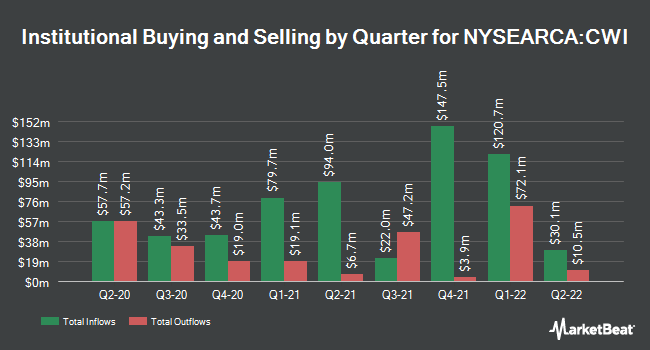 Institutional Ownership by Quarter for SPDR MSCI ACWI ex-US ETF (NYSEARCA:CWI)