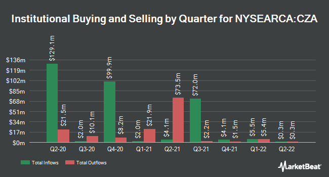 Institutional Ownership by Quarter for Invesco Zacks Mid-Cap ETF (NYSEARCA:CZA)