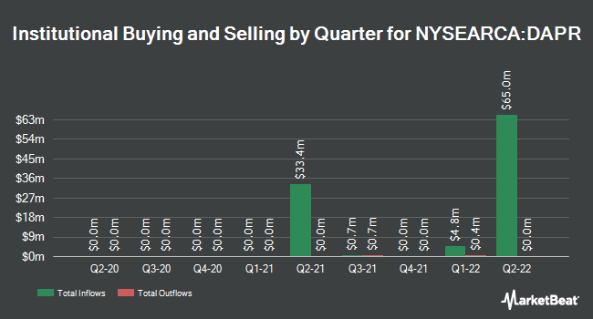 Institutional Ownership by Quarter for FT Cboe Vest U.S. Equity Deep Buffer ETF (April)-S (NYSEARCA:DAPR)