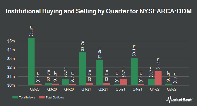 Institutional Ownership by Quarter for ProShares Ultra Dow30 (NYSEARCA:DDM)