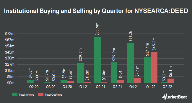Institutional Ownership by Quarter for First Trust TCW Securitized Plus ETF (NYSEARCA:DEED)