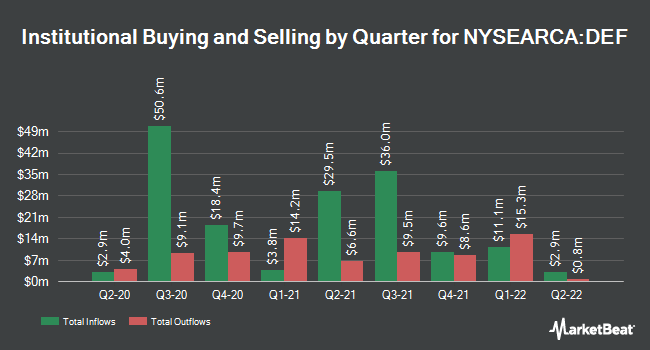 Institutional Ownership by Quarter for Invesco Defensive Equity ETF (NYSEARCA:DEF)