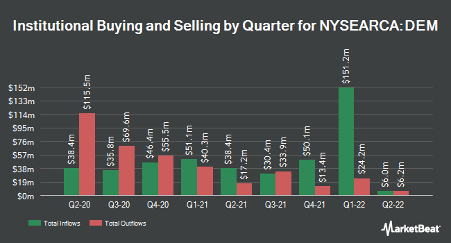 Institutional Ownership by Quarter for WisdomTree Emerging Markets Eqty Incm Fd (NYSEARCA:DEM)