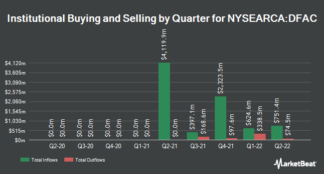 Institutional Ownership by Quarter for Dimensional U.S. Core Equity 2 ETF (NYSEARCA:DFAC)