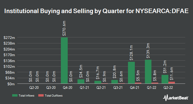 Institutional Ownership by Quarter for Dimensional Emerging Core Equity Market ETF (NYSEARCA:DFAE)