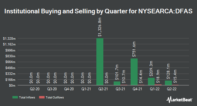 Institutional Ownership by Quarter for Dimensional U.S. Small Cap ETF (NYSEARCA:DFAS)